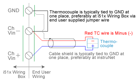 thermocouple temperature measurement with usb data acquisition rh gwinst com wiring up a thermocouple wiring up a thermocouple