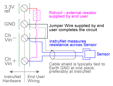 connect thermistor to computer via instrunet usb attach a precision shunt resistor e g 10k ohms 0 05% acirc137curren5ppm acircdegc as shown in the diagram and update the shunt resistor field it s value